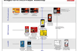 HTML5 Player Roadmap
