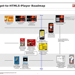 HTML5 Player Roadmap